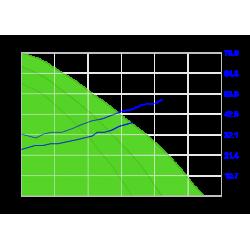 Wykres sprężu centrali STANDARD 2.5 VE 3 - nawiew