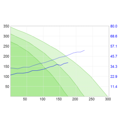 Wykres sprężu centrali STANDARD 2.5 VE 3 - wywiew