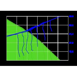 Wykres sprężu ROTO 2 VE EC - nawiew