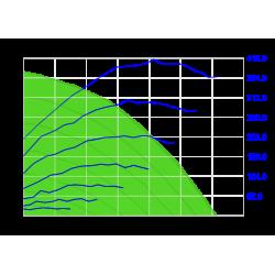 Wykres sprężu ROTO 12 VE - nawiew