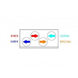 Wykresy centrali